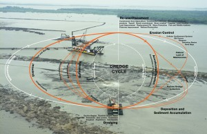 Diagram of the Dredge Cycle. (Dredge Research Collaborative)
